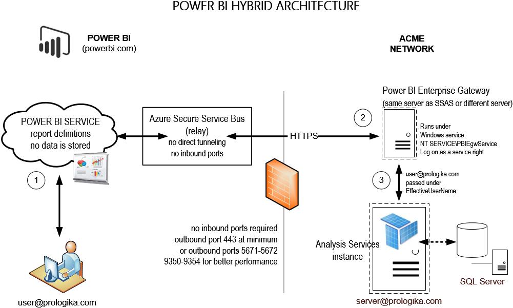 Prologika   Power BI Hybrid Architecture