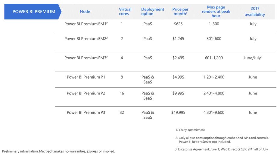 powerbipremiumplans