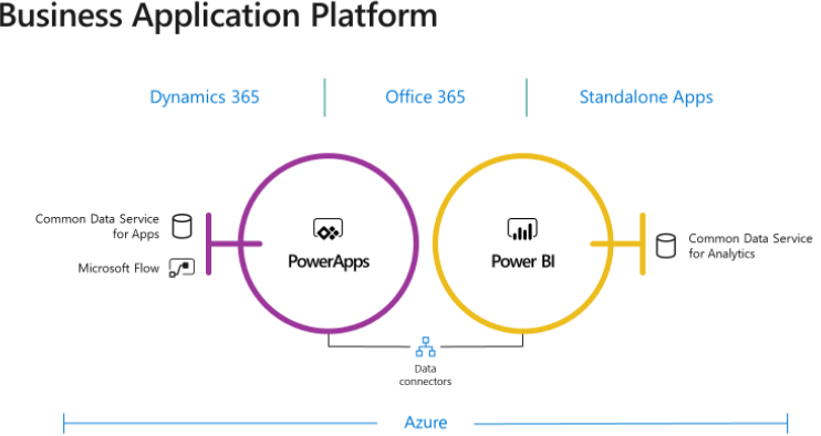 Prologika | Microsoft Common Data Service for Apps: The Good
